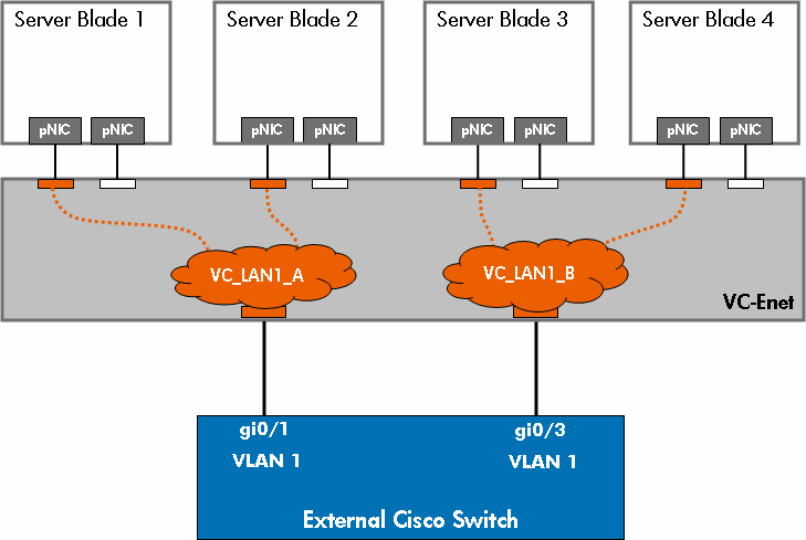 Figure 21: Using multiple vnets to force server-to-server traffic through external Cisco switch Port Security Many network administrators use a Cisco switch feature called Port Security to provide