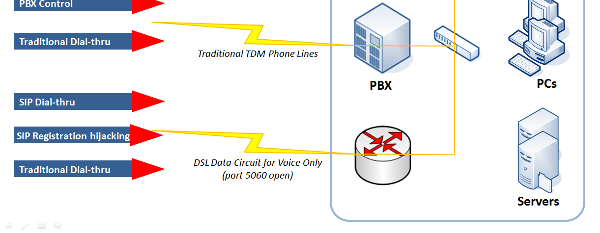 Figure 1 shows a very basic converged network for voice and data with a couple of home workers for good measure.