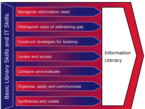 Some definitions: Information literacy is knowing when and why you need information, where to find it, and how to evaluate, use and communicate it