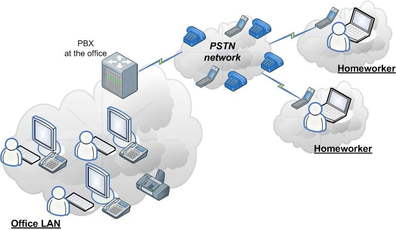 Setup and basic assumptions The setup of the traditional PBX is sketched as follows: In this whitepaper we assume to have an office with 25 workplaces and an average of 5 remote workplaces