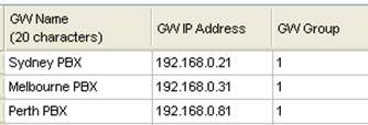 24 Programming -22 for All PBXs in Sydney, Melbourne and Perth Destination is NOT one PBX (GW No.