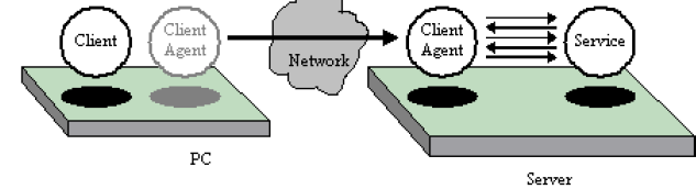 Client-Server Approach Mobile Agent Approach Figure 4: Client-server paradigm vs. Mobile Agent approach (Kinshuk, 2004) 3.