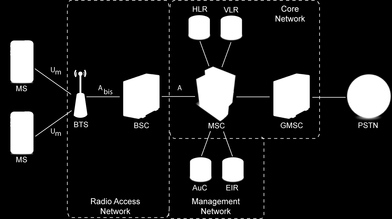 3.3 interfaces 13 Figure 1: GSM system architecture users that are currently under the management of a MSC. In the event of users joining a new MSC, the VLR copies their data (e.g. HLR address, IMSI) from the HLR [47].
