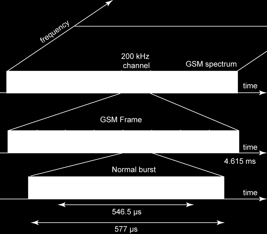14 introduction to gsm a total size of 546.5 µs and contains 148 bits. The rest of the 30.