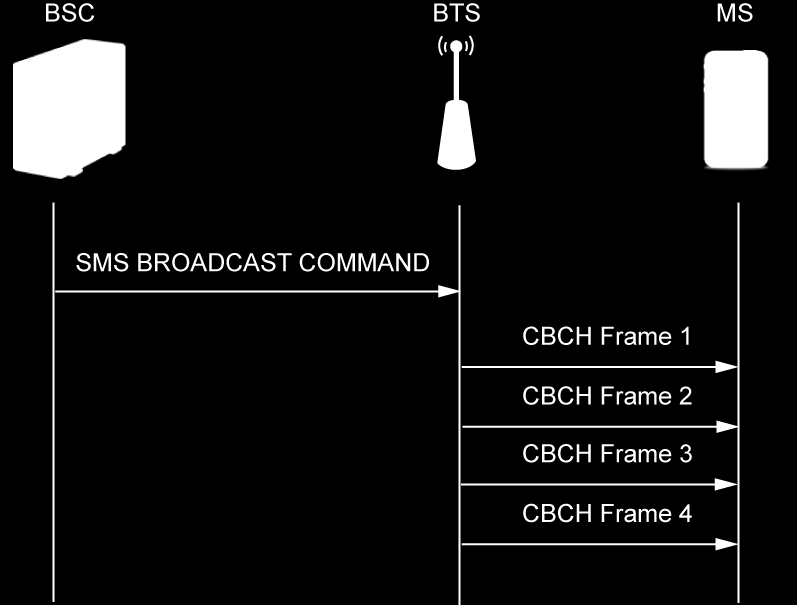 36 cell broadcast service bers to each of them and transmits the resulting frames to the mobile stations on the CBCH channel (figure 10).