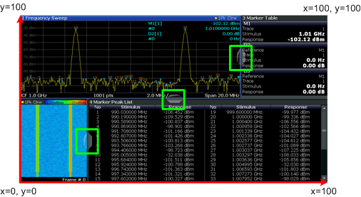 Remote Commands to Perform GSM Measurements Analyzing GSM Measurements Fig.