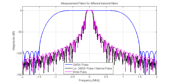 Basics on GSM Measurements Dependency of Slot Parameters Fig. 5-11: Magnitude Responses of Measurement Filters for Demodulation Measurements 5.