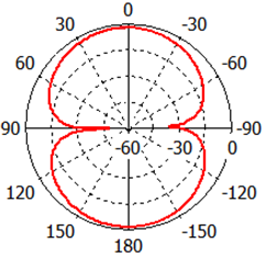 S.ÜNALDI et al./ ISITES2015 Valencia -Spain 1170 (c) Figure 5. Simulated radiation patterns for port 1(a) in the E plane (YZ plane) at 0.9 GHz, in the H plane (XZ plane) at 0.