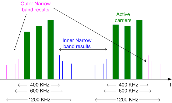 Measurements and Result Displays Multicarrier Wideband Noise Measurements Fig.