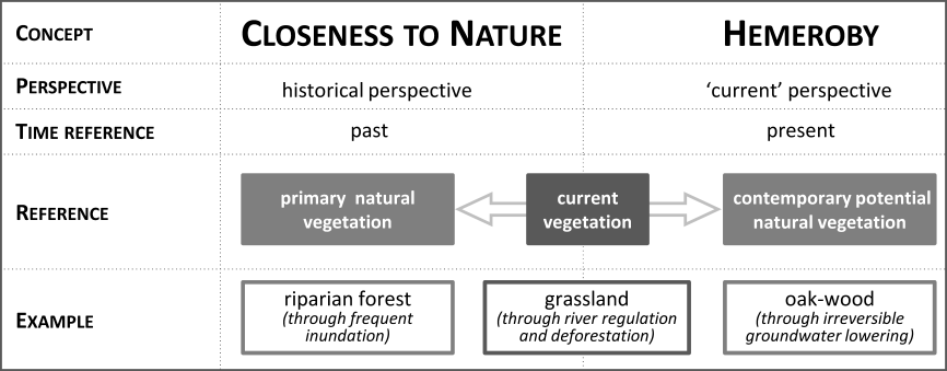 Fig. 1. Comparison of the concepts of closeness to nature and hemeroby. Source: Stein and Walz (2012: p. 262), modified.