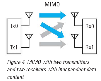 MIMO Technology MIMO (Multiple Input Multiple