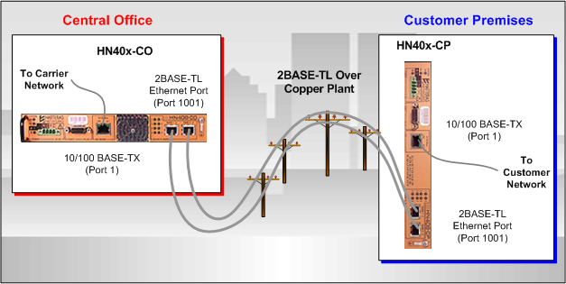 1-2 HN400 Family Product Overview Figure 1 HN40x-CO and HN40x-CP Device Connections 1.1.2 HN40x-CP Products The HN40x CP series of devices are intelligent network demarcation devices, designed to be installed at customer premises.