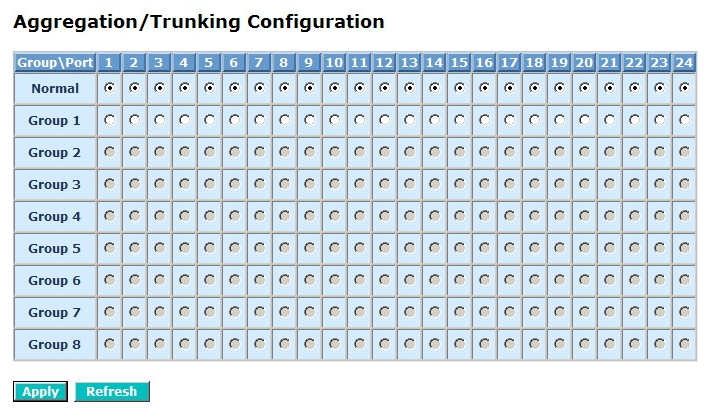 4.4.7 Aggregation The Aggregation (Port Trunking) Configuration is used to configure the settings of Link Aggregation.