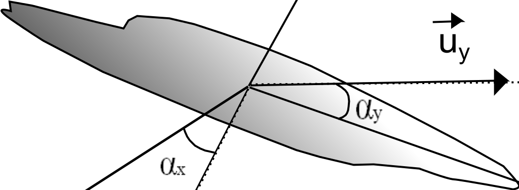 Method The points of the centerline are used to determine the normal