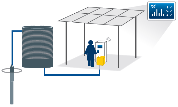3 Increasing PV sales by supporting innovative solutions for water supply 3.1 Case Study Grundfos Lifelink Background Over the past two decades, a remarkable number of 2.