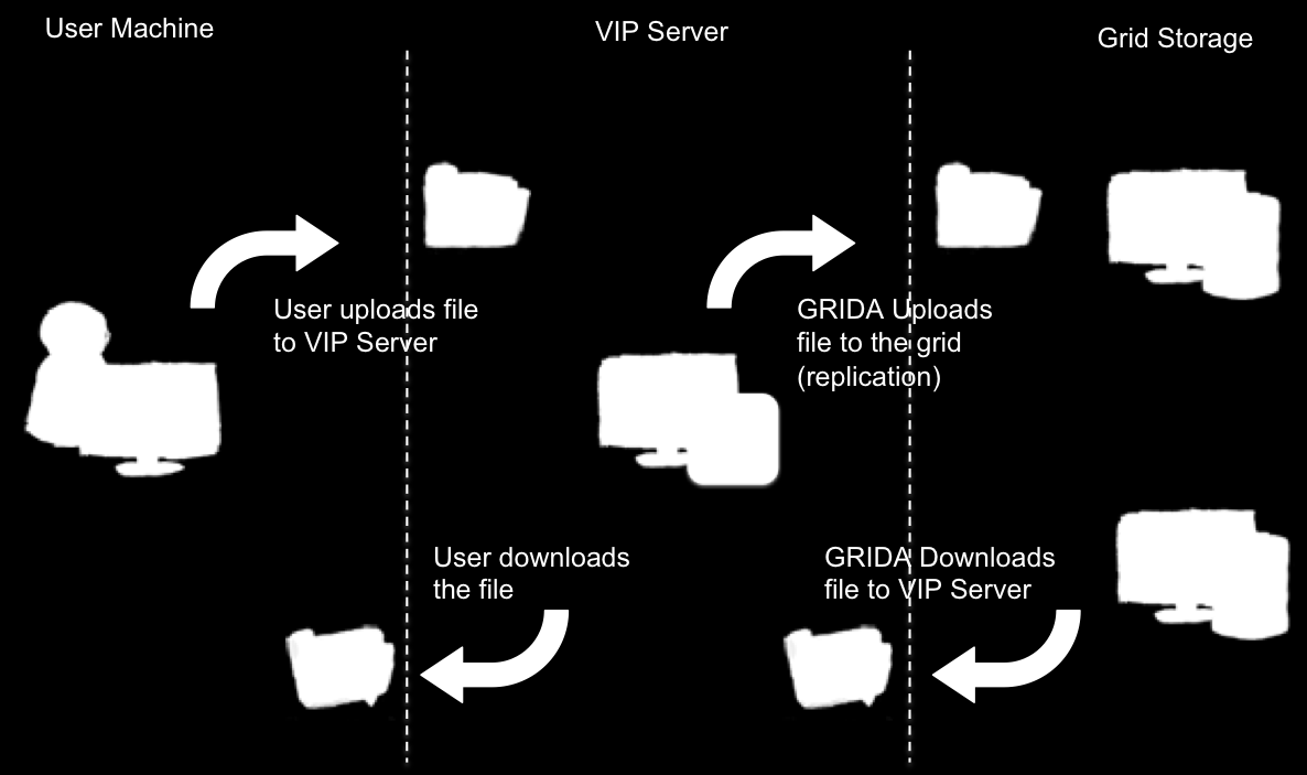 46 A science-gateway for workflow executions on grids Chap. 2 less than 5% of disk space left. Figure 2.4: File uploading and downloading process in VIP.