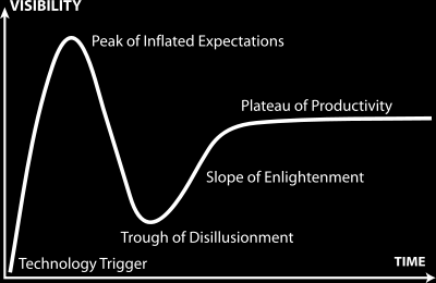 Falling into the Trough of