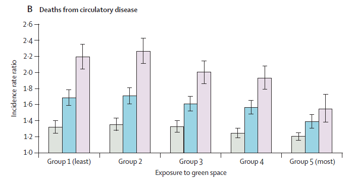 Fig. 10 Deaths from circulatory disease by income group and exposure to green space, where income group 4 is the most deprived. Source: Mitchell and Popham, 2008 73.