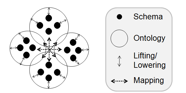 Semantic Mediation between Loosely Coupled Information Models in SOA of multiple domain information models. Consequently, the semantic mapping can be targeted at the domain level.