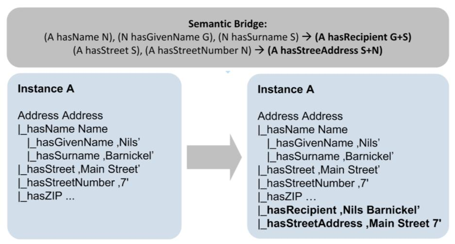Semantic Mediation between Loosely Coupled Information Models in SOA Figure 4-19 Semantic Bridge Operation (Step 1) By applying the semantic bridge rules an instance of type Address is furnished with