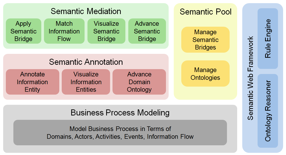 Chapter 5 modeling requires a dedicated solution that supports semantic mediation based on semantic bridges.