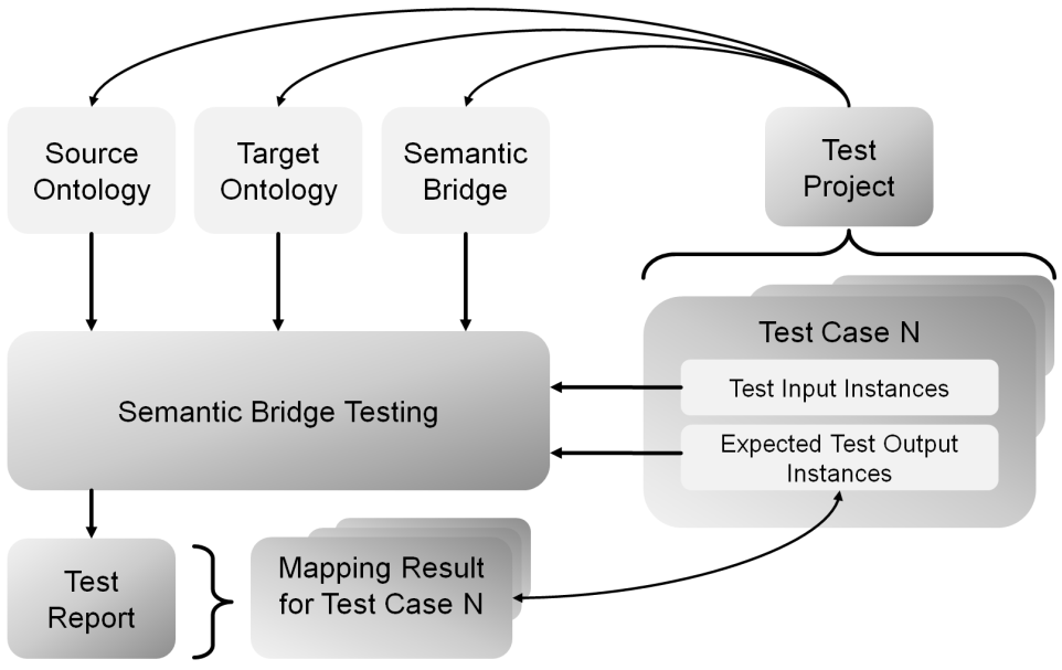 Methodology and Functional Architecture for Semantic Mediation in SOA Figure 5-12 Basic Idea of Semantic Bridge Testing The main inputs for semantic bridge testing are source and target ontologies