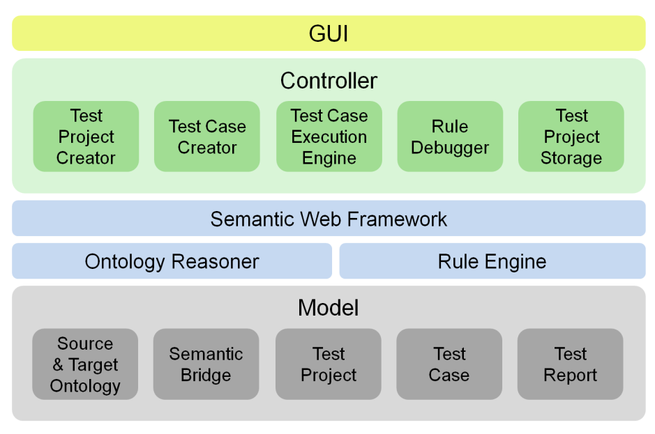 Chapter 5 testing and debugging semantic bridges and a static report based on the maintained models. Controller, which controls the interactions of a user and provides the business logic, i.e. the specific functionality for semantic bridge testing based on the maintained models.