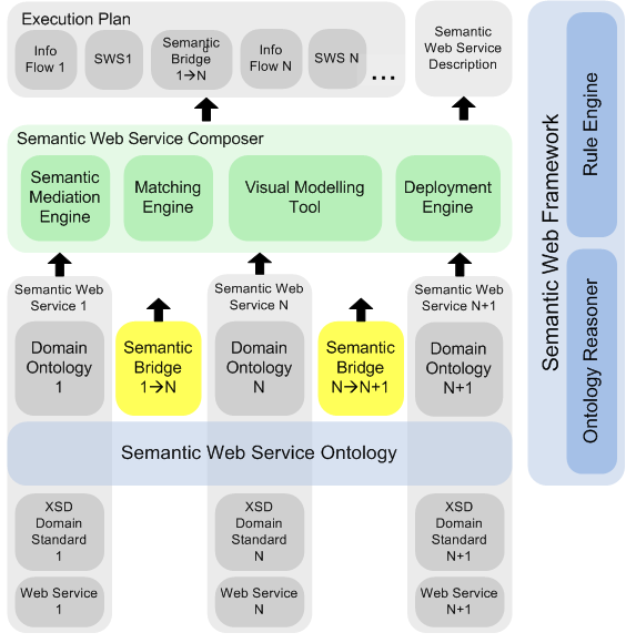 Methodology and Functional Architecture for Semantic Mediation in SOA Figure 5-17 Functional Architecture of Mediated Service Composition The Semantic Web services are based upon traditional