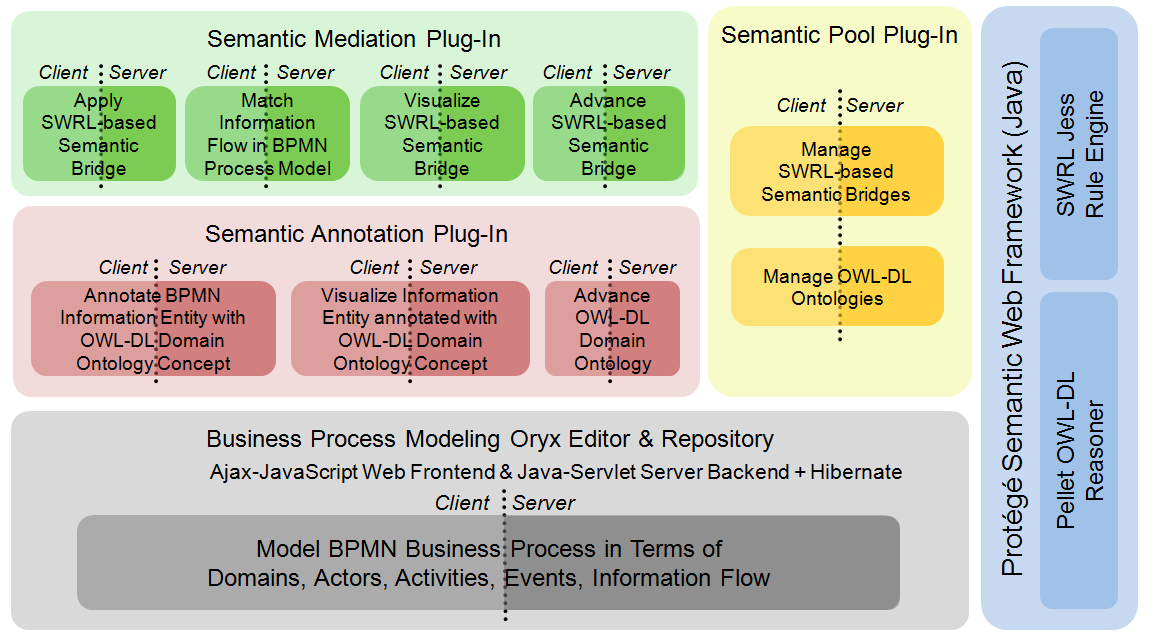 Realization of Semantic Mediation Toolkit Figure 6-1 System Architecture of Mediated Business Process Modeling Tool Business Process Modeling: The underlying layer is instantiated by the open-source