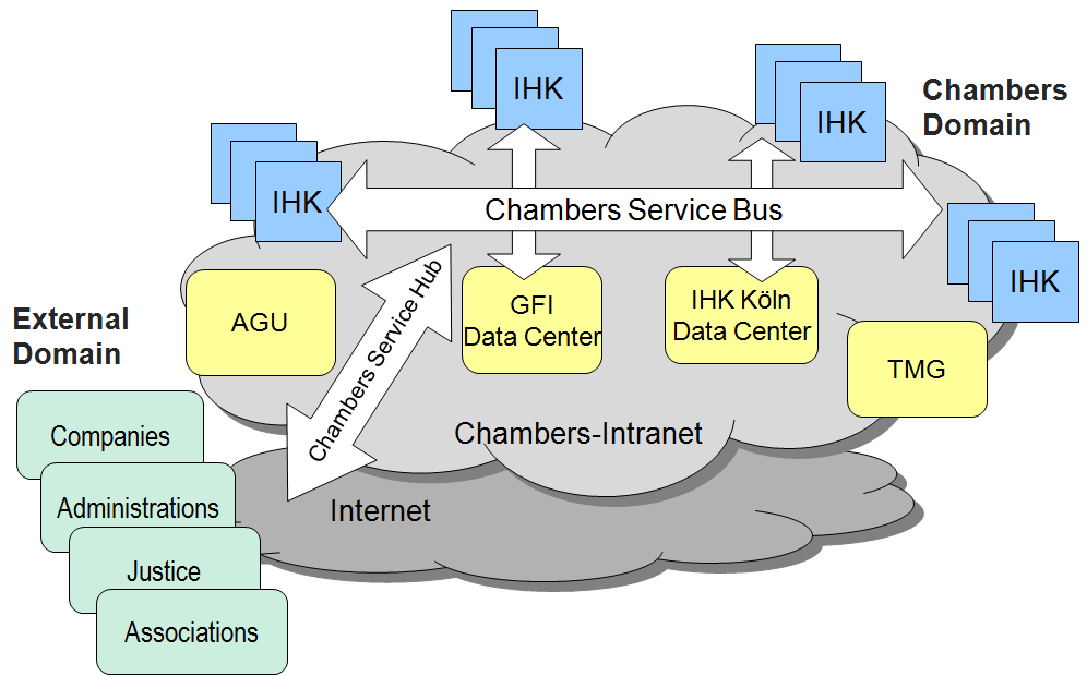 Chapter 7 Figure 7-2 Overview of Chambers Service-Oriented Architecture The Chambers Service Bus connects 80 local chambers (IHK), which are served by four main IT service providers (AGU, GFI, IHK
