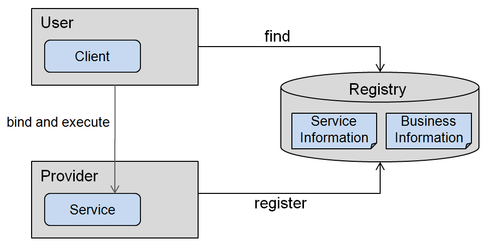 Understanding the Challenge of Semantic Interoperability in SOA Figure 2-2 Service Interaction Model In order to enable this so called find-bind-execute paradigm, the SOA concept needs to be