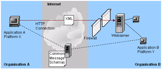 Chapter 3 Figure 3-1 Cross-Organizational Communication using HTTP and XML [37] The success of the World Wide Web (WWW) as the ubiquitous infrastructure for information exchange has brought the idea