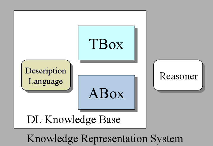 State-of-the-Art in SOA for Bridging the Semantic Interoperability Gap Figure 3-9 Typical Knowledge Representation System based on Description Logics [70] The vision of the Semantic Web is about