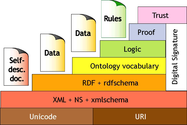 Chapter 3 Figure 3-10 Semantic Web Stack Unicode and URI - The foundation of the Semantic Web stack is built by means of a standardized encoding of data (Unicode), which joins different character