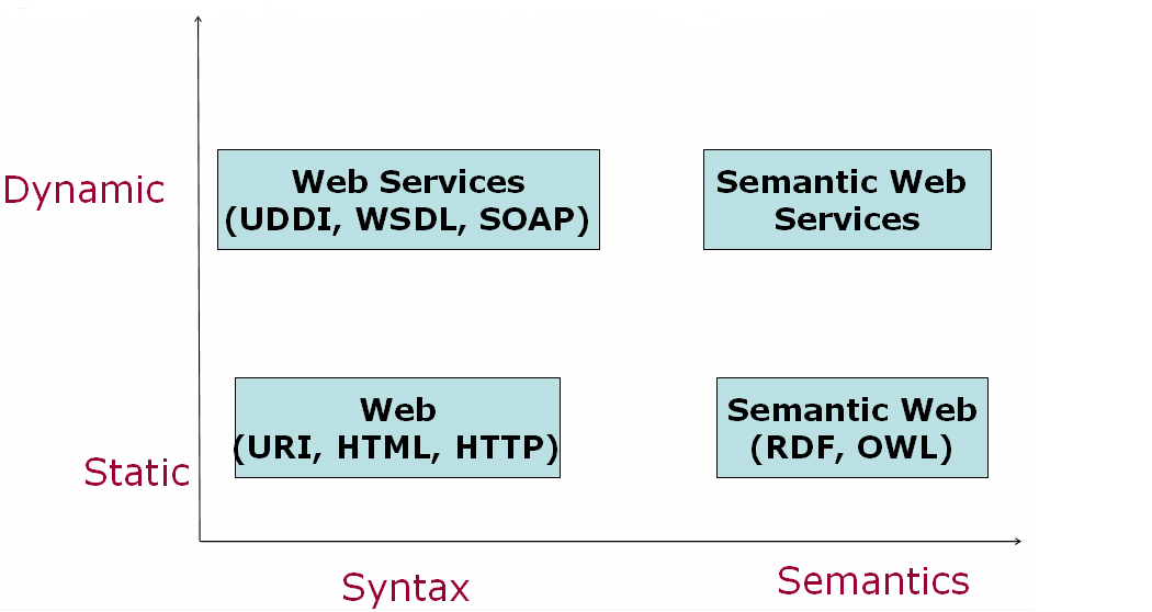 Chapter 3 3.4.1 Definition and Concepts There exists no universally established definition for Semantic Web services.