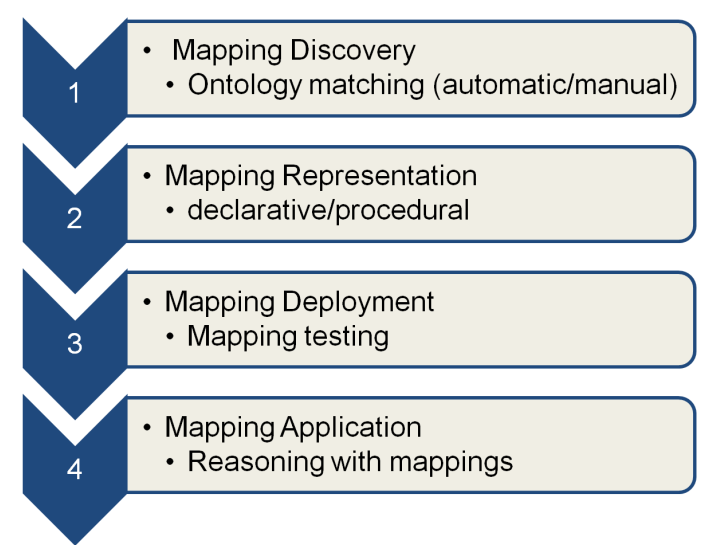 Chapter 3 ontologies. These mappings define relations between concepts in different ontologies.