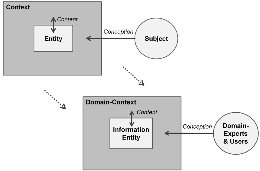 Semantic Mediation between Loosely Coupled Information Models in SOA entities are related to other entities.