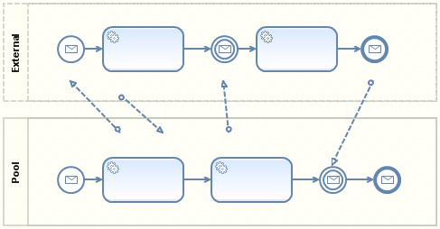 Business Process Modeling Notation Orchestration and Collaboration Pool: A Pool contains a single BPMN- Process A sequence flow is constrained in exactly one pool A Process diagramm may contain