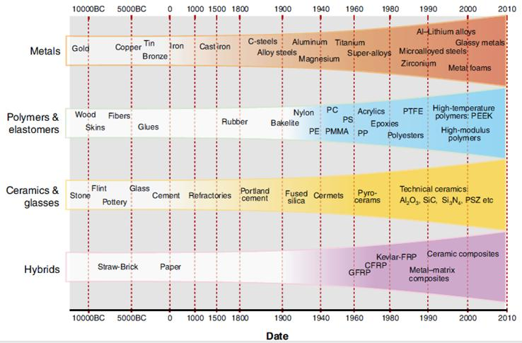 The development of materials over time Composite Materials The materials of pre-history, on the left, all occur naturally; the challenge for the engineers of that era was one of shaping them.