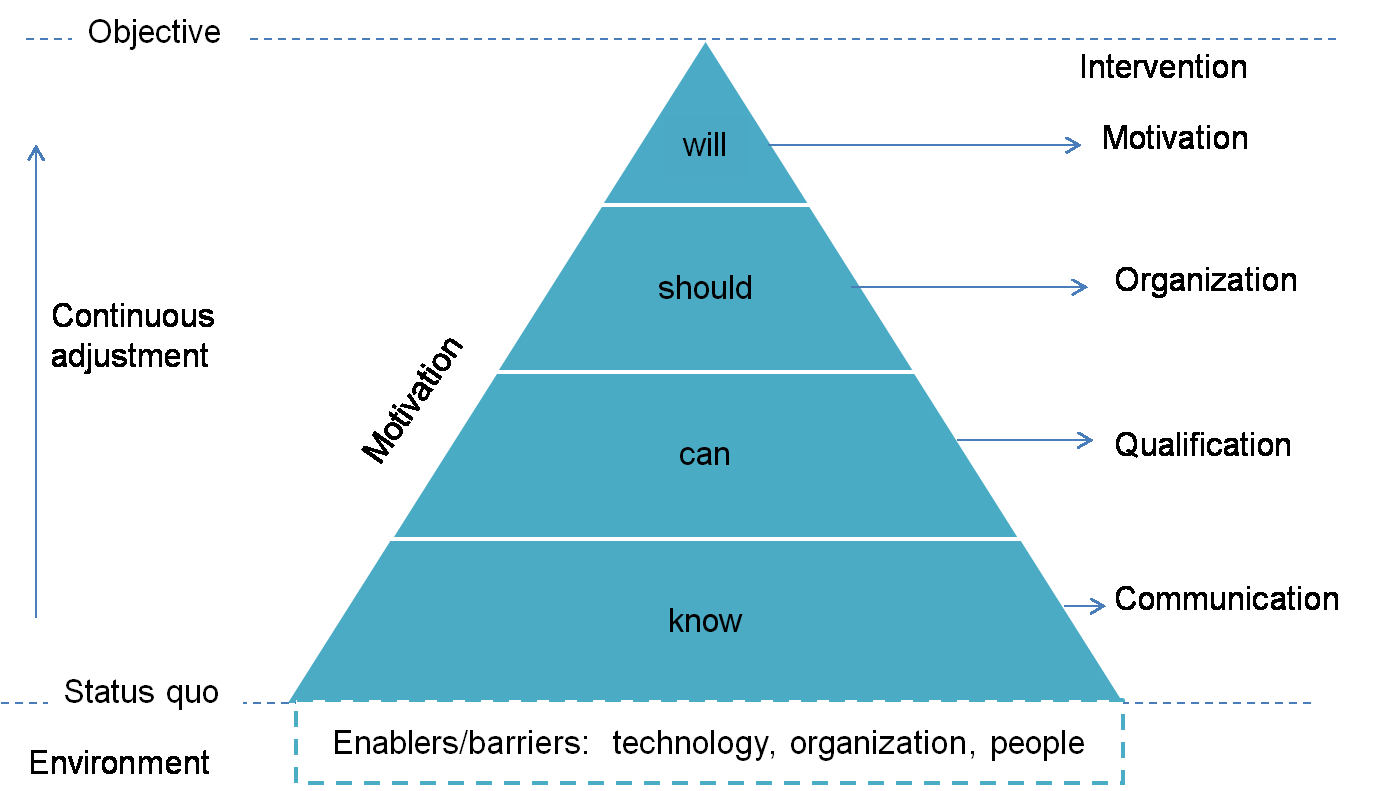 174 7.4 Conclusion motivation of knowledge sharing has different levels. First, the employees know that knowledge should be shared and managed.