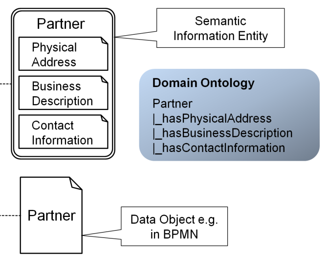 Semantic Extension of Information Entities in BPMN Utilize corporate or domain ontology concepts to define information flow on a non-technical conceptual level suitable for business process experts