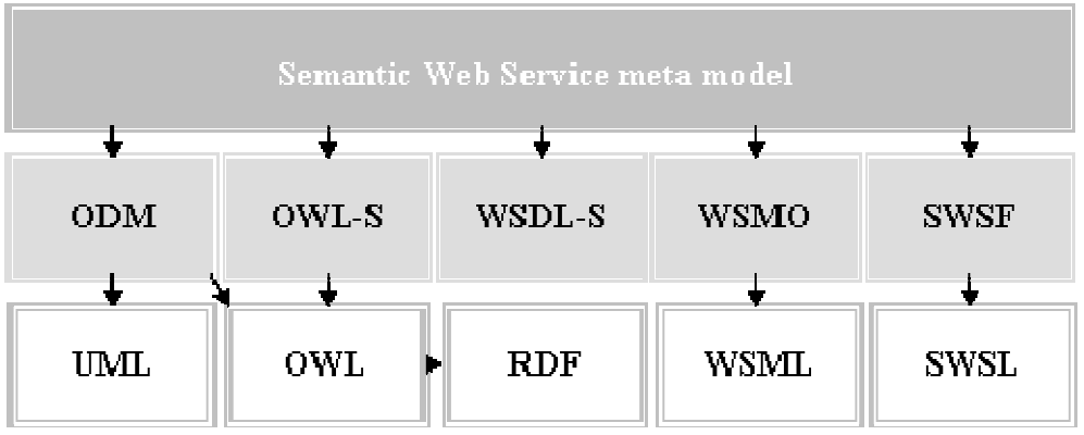 Semantic Business Process Execution with Semantic Web Services Semantic Web Service Service Customer/User Service Using Application Semantic WSDL Service Provider Web Service Application Business