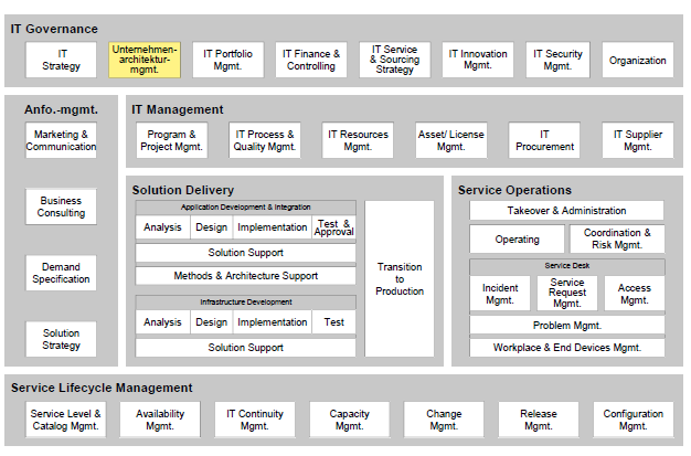 Example: EAM within the IT organization of a medium-sized