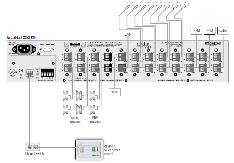 Figure 2. Typical inputs and outputs for a VoIP conferencing system.