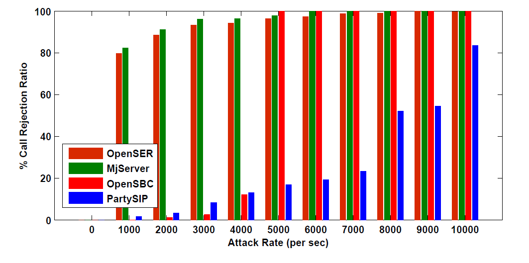 Fig. 3. Percentage CCR vs. Attack Rate Fig. 5. Percentage CRR vs.