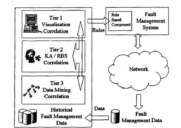 3.2 Novel approaches 27 Figure 3-8: The three tier knowledge discovery process [Sterritt et al., 2002]. 3.2.3 Mathematic Techniques Based Another approach which hase been used for Fault Management and System Monitoring is by means of statistics.