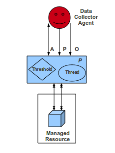 4.3 Components in deep. 36 Figure 4-4: Monitoring agent. Activation links correspond to the bidirectional interface of communication between DCA and MA's.