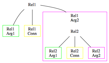 Figure 1 - Shared Argument Of the 489 shared arguments in TDB, 331 belong to anaphoric discourse relations (i.e. relations in which at least one of the connectives involved is either a discourse adverbial or a phrasal expression) (67.