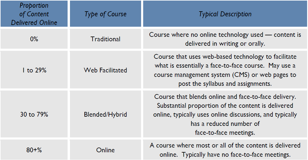 5.2 Defining online education Table 2: Distinction between the different deliveries of teaching within higher education Source: (Allen, Seaman, Consortium, Babson Survey, & Foundation, 2013) p.