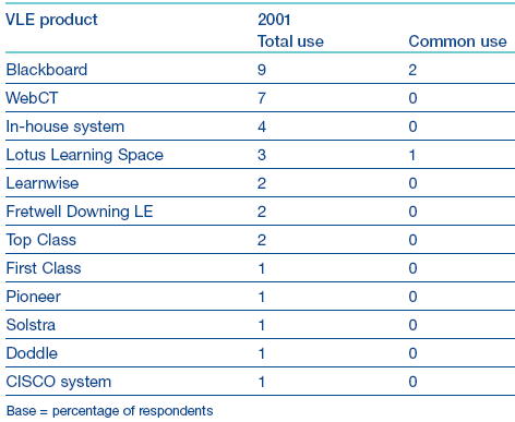 Table 10: VLEs in use (Source: BECTA, SEPT 2002). The most commonly cited commercial systems were Blackboard (9 colleges) and WebCT (7 colleges).